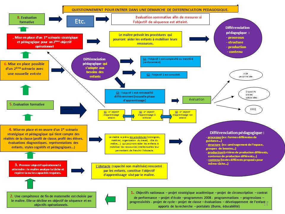 1. Objectifs nationaux – projet stratégique académique – projet de circonscription – contrat de performance – projet décole –programmes 2008 - program