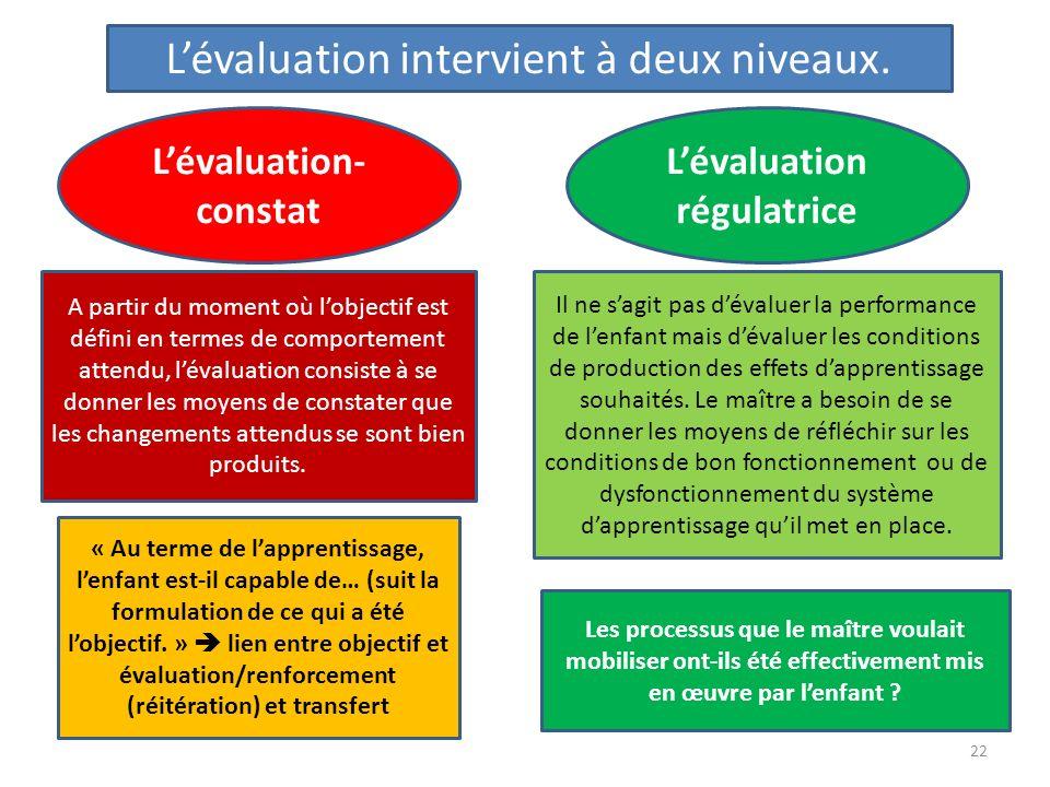 Lévaluation intervient à deux niveaux. Lévaluation- constat Lévaluation régulatrice A partir du moment où lobjectif est défini en termes de comporteme