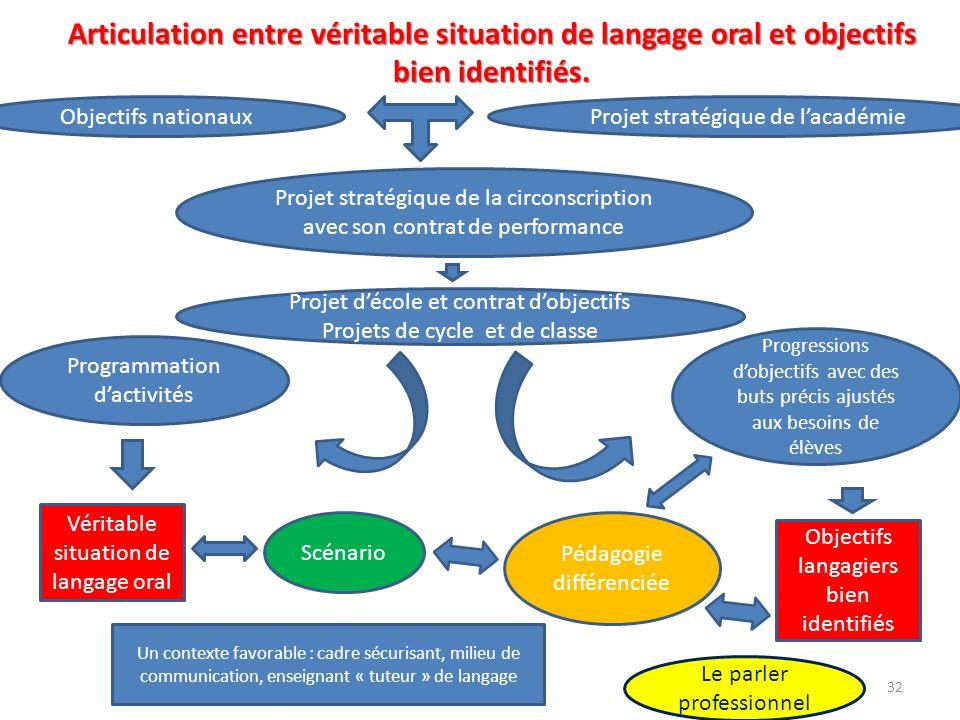Articulation entre véritable situation de langage oral et objectifs bien identifiés. Véritable situation de langage oral Objectifs langagiers bien ide