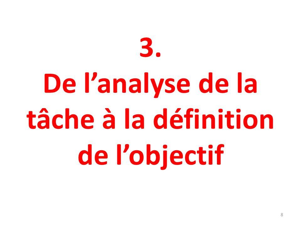 De lanalyse de la tâche à la définition de lobjectif TÂCHE CAPACITES REQUISES CAPACITES MAÎTRISEES CAPACITES NON MAÎTRISEES LA NON-MAÎTRISE EST COMPENSEE (Le maître fait à la place de lenfant, le matériel fourni permet déviter lobstacle…) LA NON MAÎTRISE FAIT OBSTACLE (problème à résoudre) OBJECTIFS DAPPRENTISSAGE La tâche est un moyen datteindre lobjectif 9