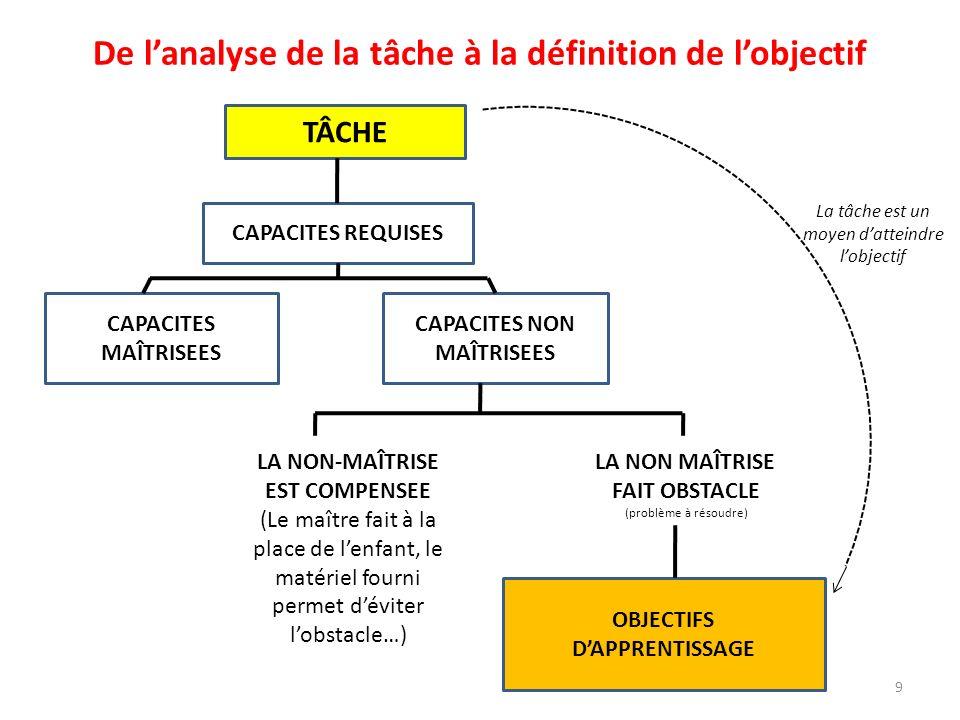 De lanalyse de la tâche à la définition de lobjectif TÂCHE CAPACITES REQUISES CAPACITES MAÎTRISEES CAPACITES NON MAÎTRISEES LA NON-MAÎTRISE EST COMPEN