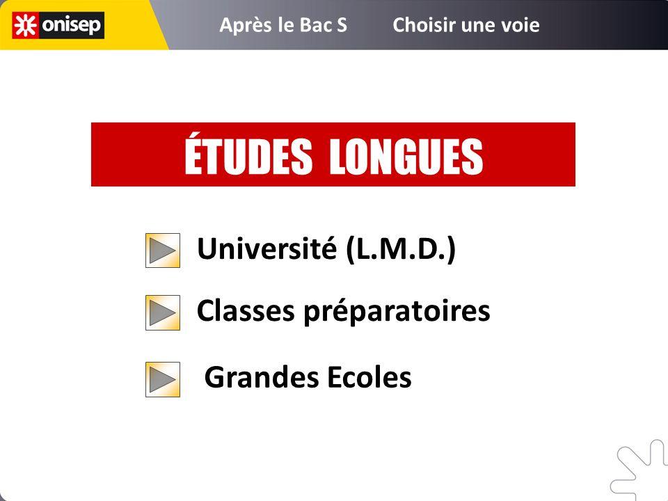 Université (L.M.D.) Classes préparatoires ÉTUDES LONGUES Après le Bac S Choisir une voie Grandes Ecoles