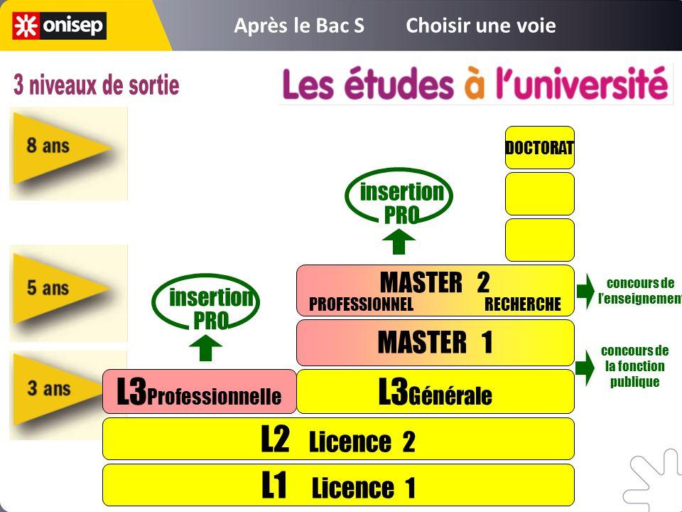 L1 Licence 1 L2 Licence 2 L3 Professionnelle L3 Générale MASTER 1 DOCTORAT insertion PRO insertion PRO MASTER 2 PROFESSIONNEL RECHERCHE concours de le