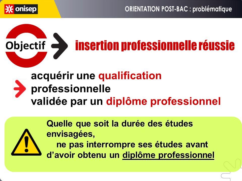 acquérir une qualification professionnelle validée par un diplôme professionnel Quelle que soit la durée des études envisagées, ne pas interrompre ses