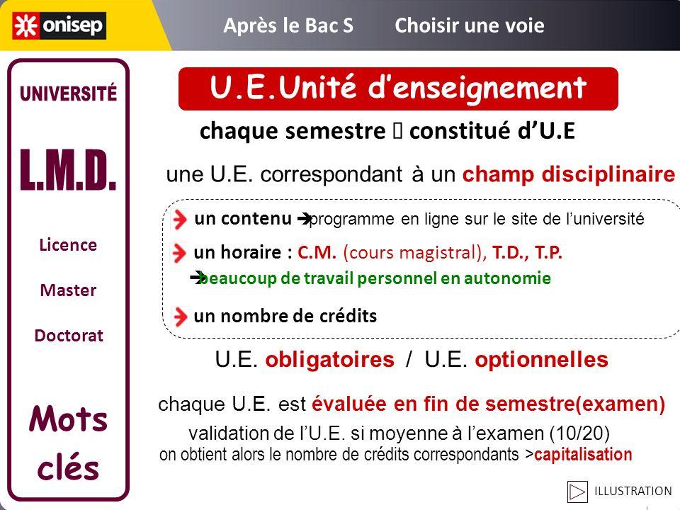 Licence Master Doctorat Mots clés chaque semestre constitué dU.E une U.E. correspondant à un champ disciplinaire un horaire : C.M. (cours magistral),