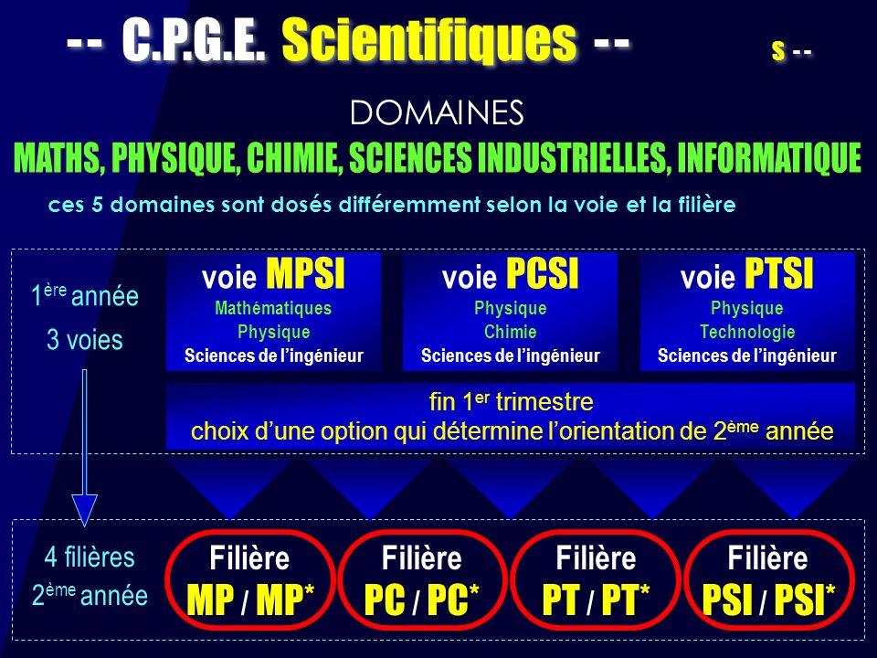 - - C.P.G.E. Scientifiques - - S - - voie MPSI Mathématiques Physique Sciences de lingénieur voie PCSI Physique Chimie Sciences de lingénieur voie PTS