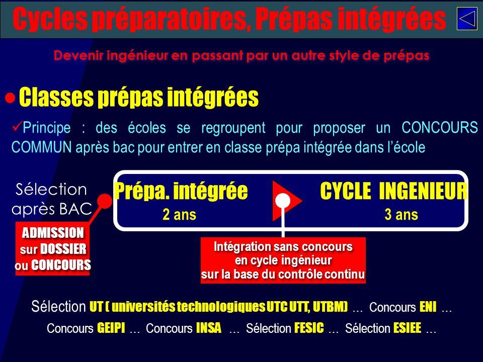 Devenir ingénieur en passant par un autre style de prépas Prépa. intégrée CYCLE INGENIEUR 2 ans 3 ans ADMISSION sur DOSSIER ou CONCOURS ADMISSION sur