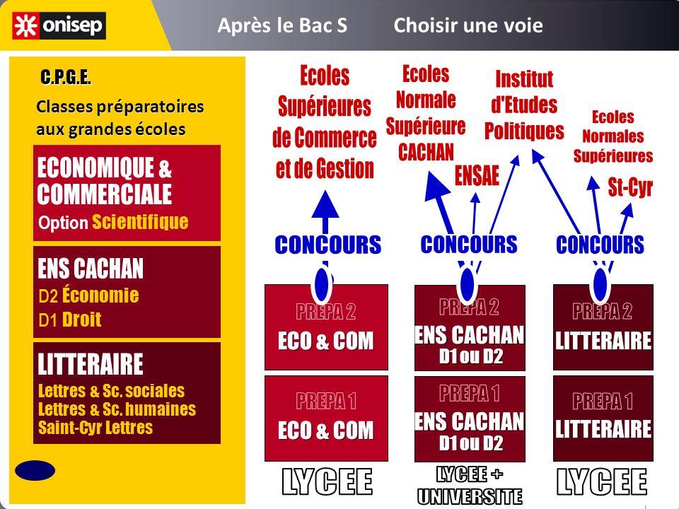 LITTERAIRE ENS CACHAN D1 ou D2 ENS CACHAN D1 ou D2 ECO & COM Classes préparatoires aux grandes écoles Classes préparatoires aux grandes écoles Lettres