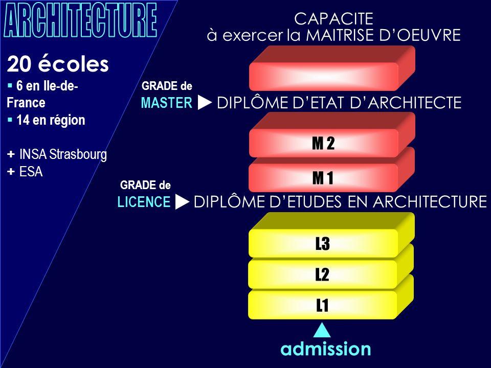 L1 L2 L3 20 écoles 6 en Ile-de- France 14 en région + INSA Strasbourg + ESA M 1 M 2 admission DIPLÔME DETUDES EN ARCHITECTURE DIPLÔME DETAT DARCHITECT