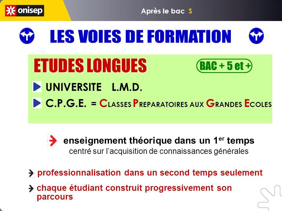 ETUDES LONGUES BAC + 5 et + enseignement théorique dans un 1 er temps centré sur lacquisition de connaissances générales chaque étudiant construit pro