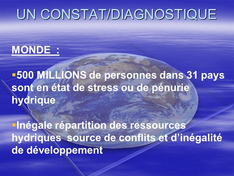 UN CONSTAT/DIAGNOSTIQUE MONDE : 500 MILLIONS de personnes dans 31 pays sont en état de stress ou de pénurie hydrique Inégale répartition des ressource