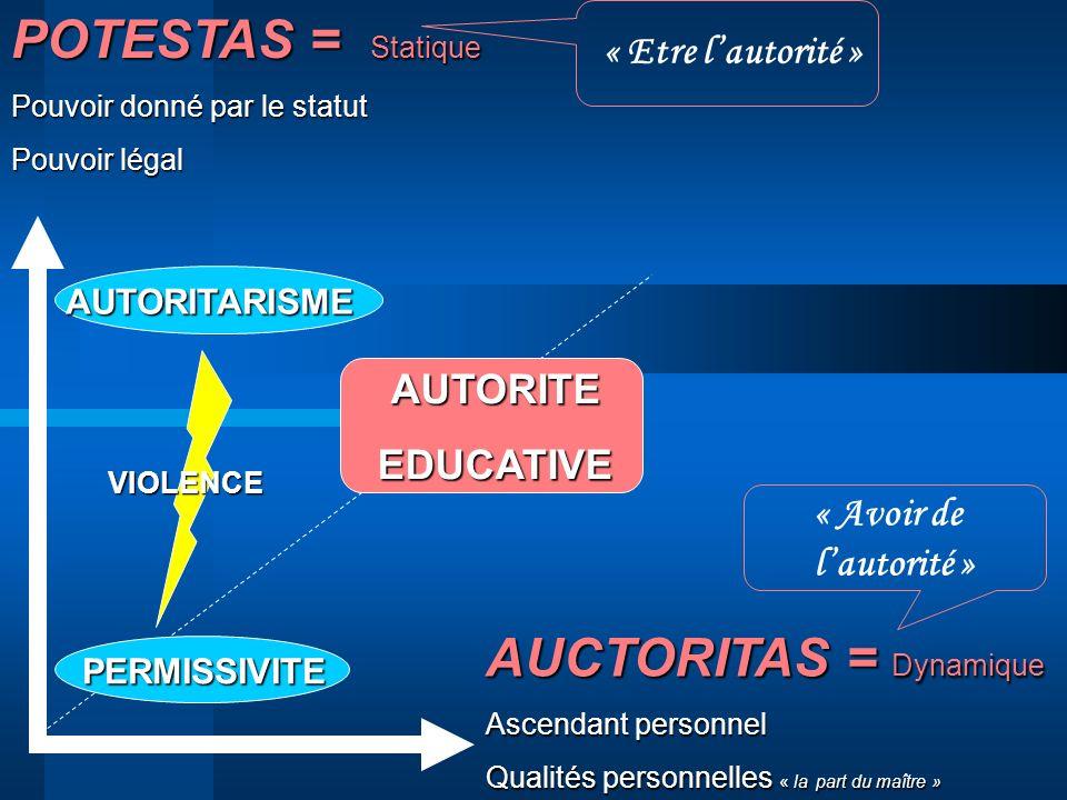 POTESTAS = Statique Pouvoir donné par le statut Pouvoir légal AUCTORITAS = Dynamique Ascendant personnel Qualités personnelles « la part du maître » A