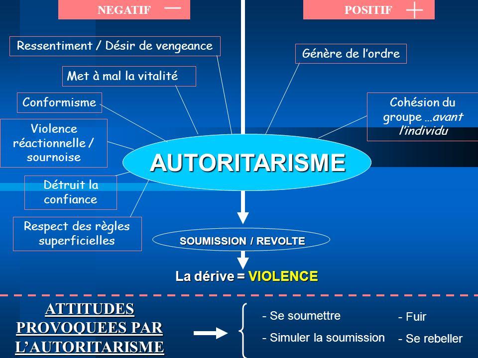AUTORITARISME NEGATIFPOSITIF _ + SOUMISSION / REVOLTE La dérive = VIOLENCE ATTITUDES PROVOQUEES PAR LAUTORITARISME - Se soumettre - Simuler la soumiss