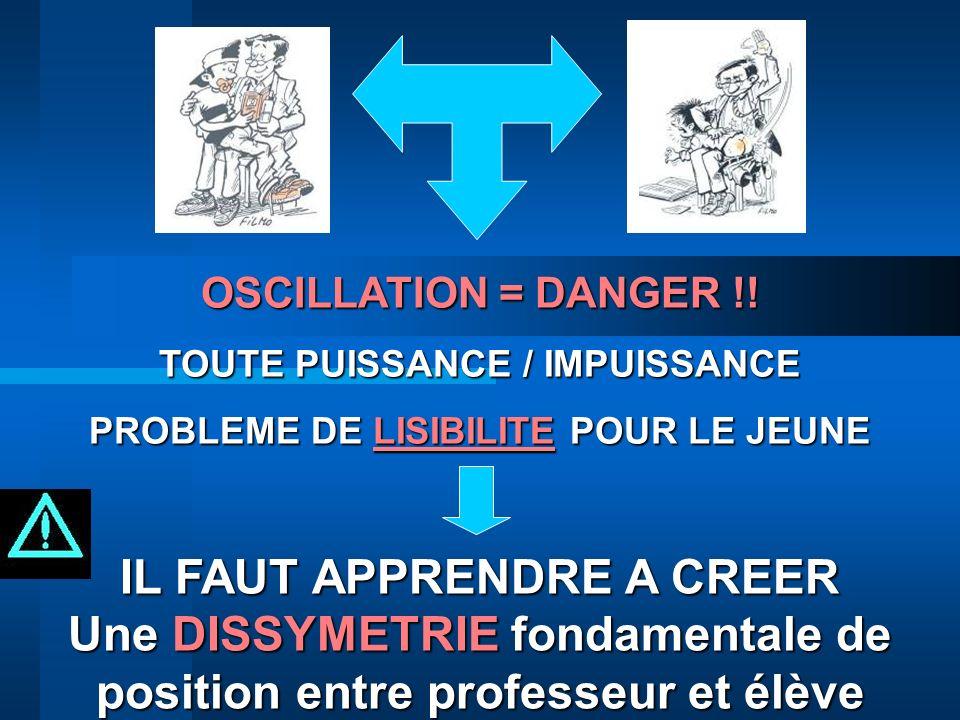 OSCILLATION = DANGER !! TOUTE PUISSANCE / IMPUISSANCE PROBLEME DE LISIBILITE POUR LE JEUNE IL FAUT APPRENDRE A CREER Une DISSYMETRIE fondamentale de p