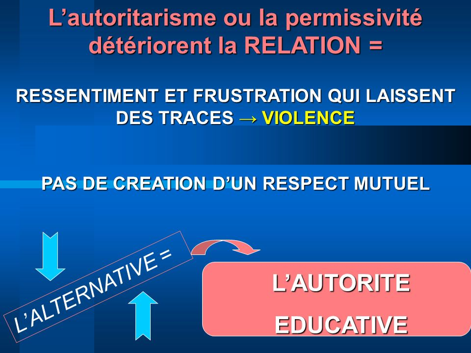 Lautoritarisme ou la permissivité détériorent la RELATION = RESSENTIMENT ET FRUSTRATION QUI LAISSENT DES TRACES VIOLENCE PAS DE CREATION DUN RESPECT M