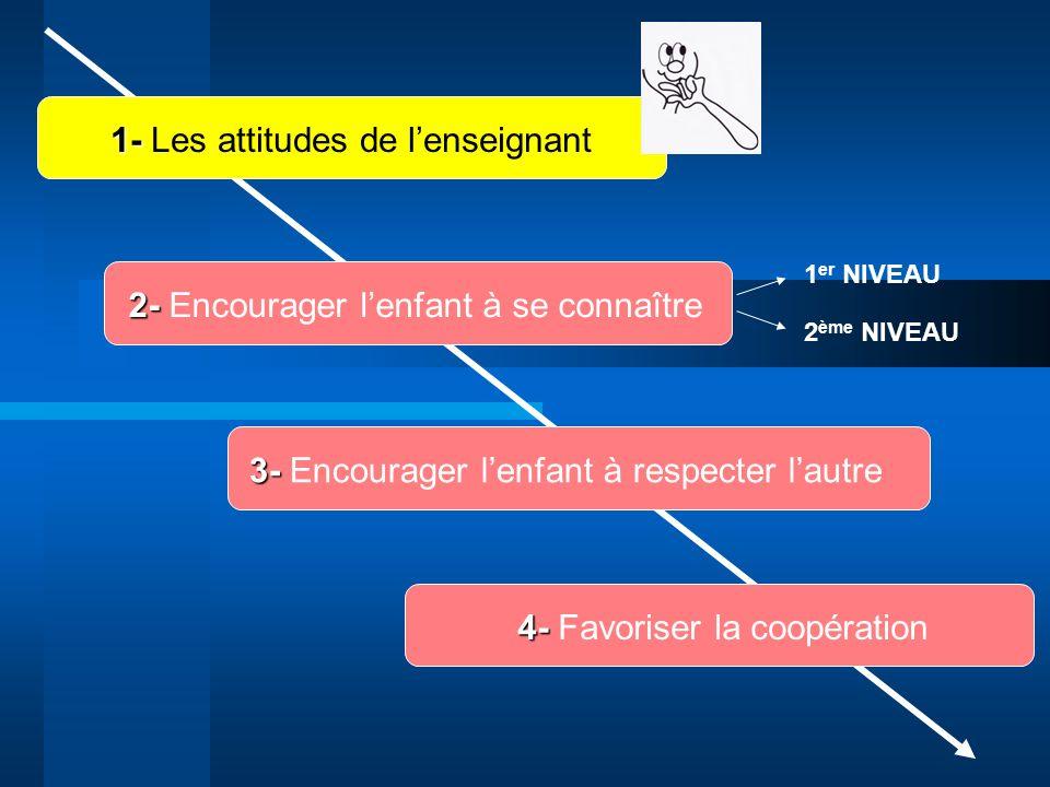 2- 2- Encourager lenfant à se connaître 3- 3- Encourager lenfant à respecter lautre 4- 4- Favoriser la coopération 1 er NIVEAU 2 ème NIVEAU 1- 1- Les