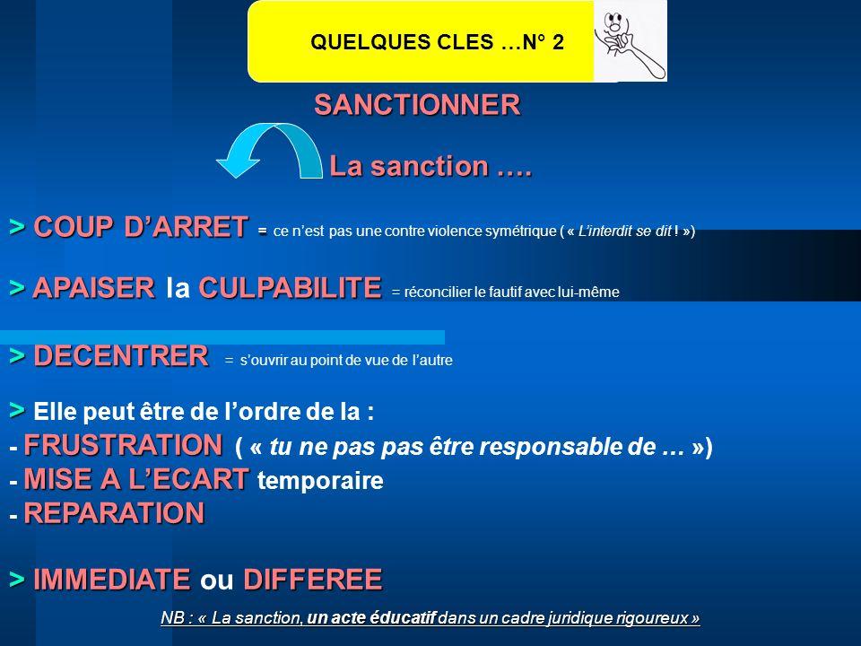 SANCTIONNER QUELQUES CLES …N° 2 > COUP DARRET = > COUP DARRET = ce nest pas une contre violence symétrique ( « Linterdit se dit ! ») > APAISERCULPABIL