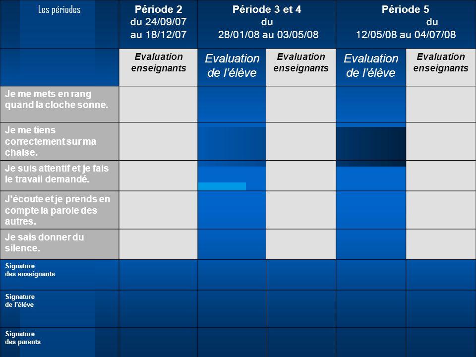 Les périodes Période 2 du 24/09/07 au 18/12/07 Période 3 et 4 du 28/01/08 au 03/05/08 Période 5 du 12/05/08 au 04/07/08 Evaluation enseignants Evaluat