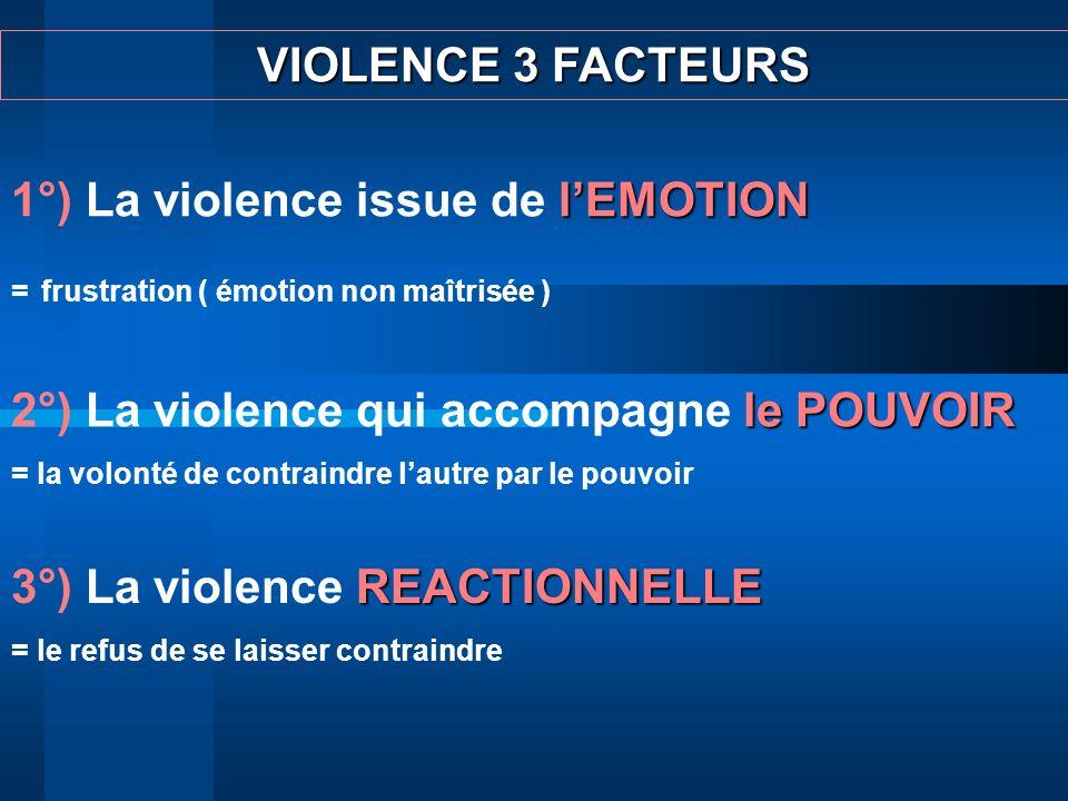 VIOLENCE 3 FACTEURS lEMOTION 1°) La violence issue de lEMOTION = frustration ( émotion non maîtrisée ) le POUVOIR 2°) La violence qui accompagne le PO