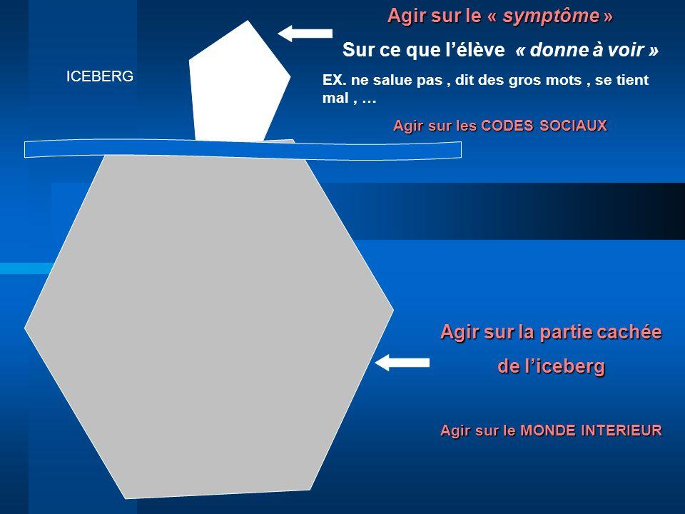 ICEBERG Agir sur le « symptôme » Sur ce que lélève « donne à voir » EX. ne salue pas, dit des gros mots, se tient mal, … Agir sur les CODES SOCIAUX Ag
