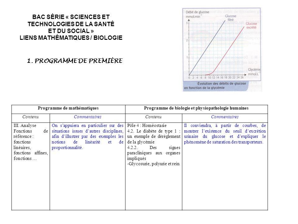 Programme de mathématiquesProgramme de biologie et physiopathologie humaines ContenuCommentairesContenuCommentaires III. Analyse Fonctions de référenc