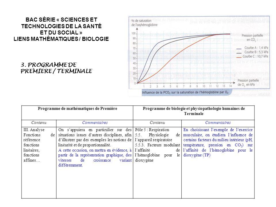 Programme de mathématiques de PremièreProgramme de biologie et physiopathologie humaines de Terminale ContenuCommentairesContenuCommentaires III. Anal
