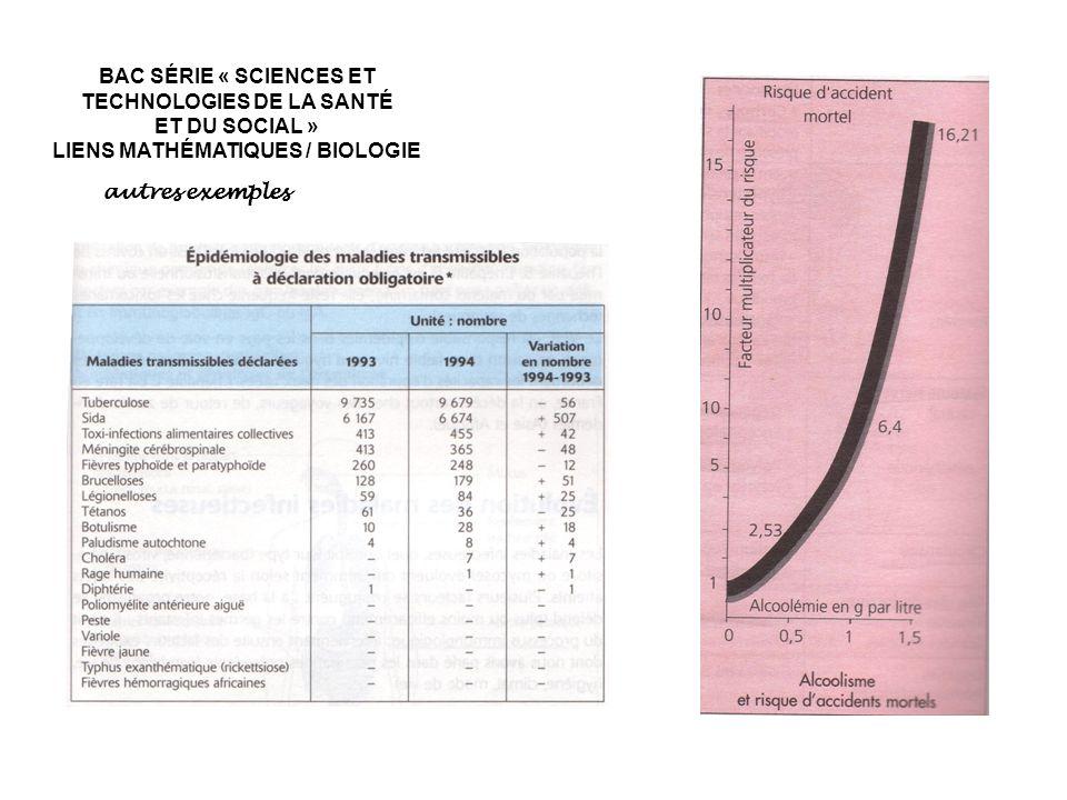 autres exemples BAC SÉRIE « SCIENCES ET TECHNOLOGIES DE LA SANTÉ ET DU SOCIAL » LIENS MATHÉMATIQUES / BIOLOGIE