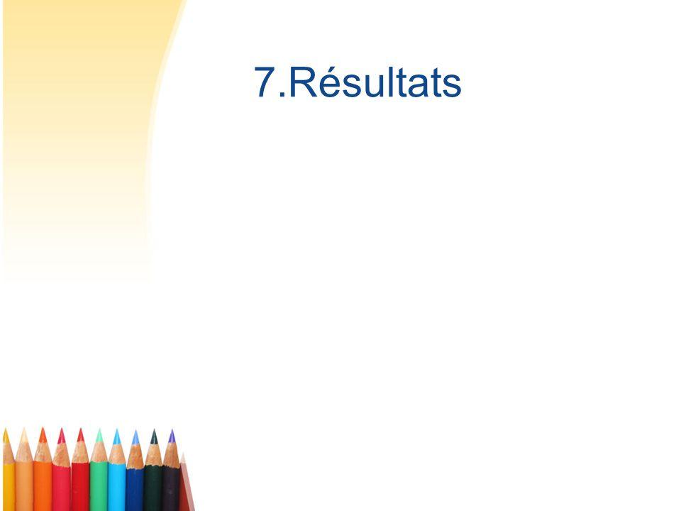 7.Résultats