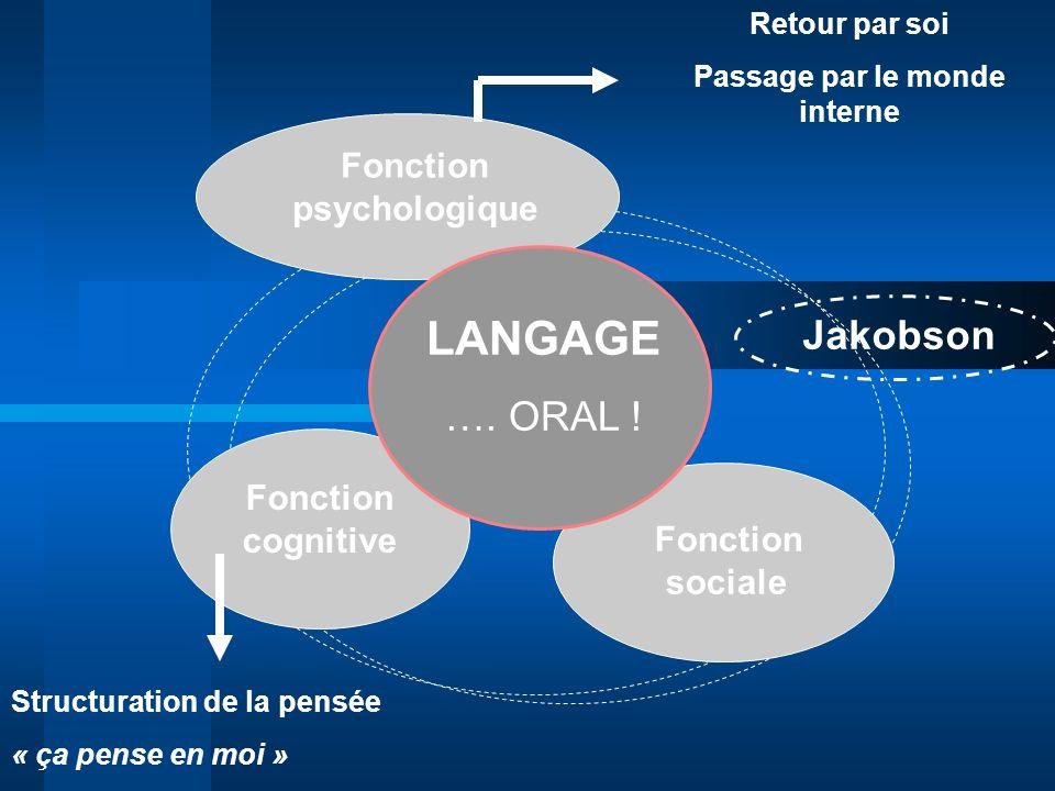 Fonction psychologique Fonction sociale Fonction cognitive LANGAGE …. ORAL ! Retour par soi Passage par le monde interne Structuration de la pensée «