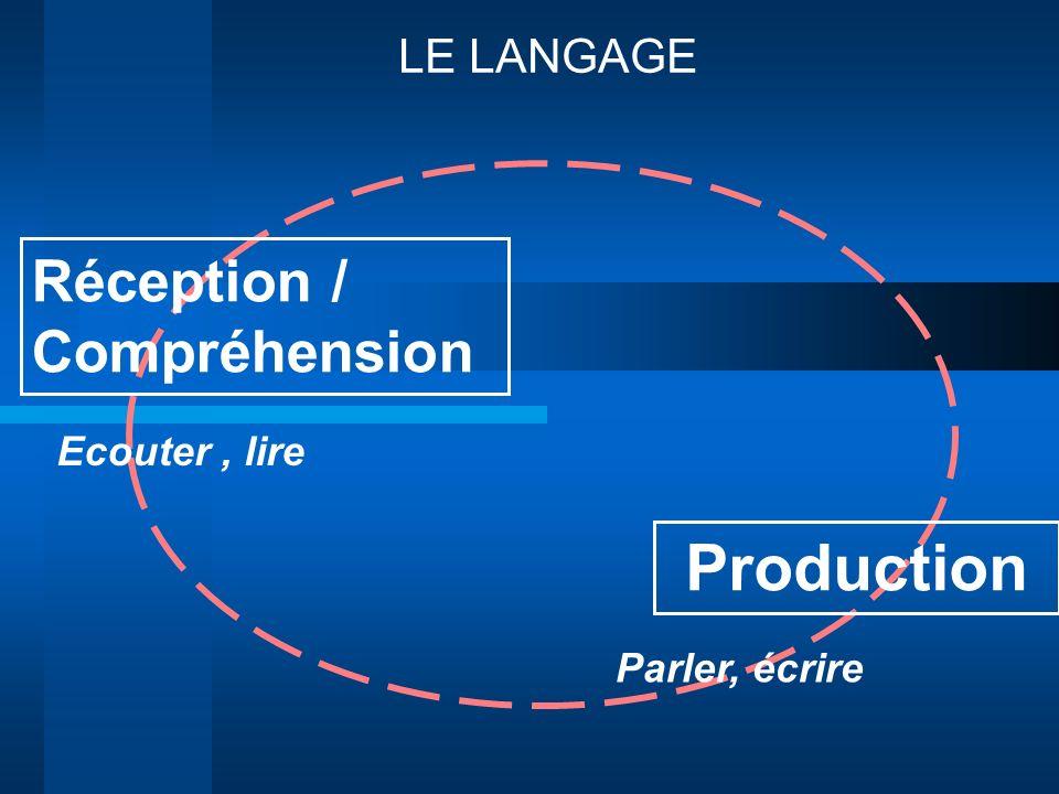 LE LANGAGE Parler, écrire Réception / Compréhension Production Ecouter, lire