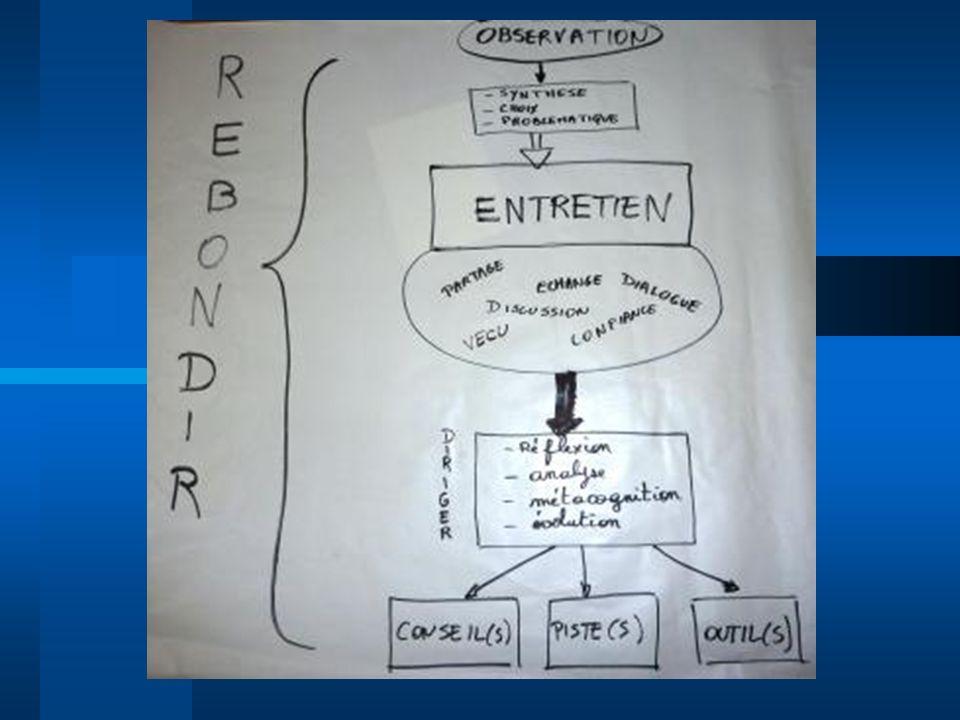 > Exemple dune grande différence ORAL / ECRIT dans le cas dun oral conversationnel : « Un écrit en tant que produit fini ( sauf brouillon) noffre dordinaire pas de scories, alors que loral laisse entendre les traces de son élaboration dans lénonciation : pauses, hésitations, reprises, incomplétudes, redites, anticipation, auto-interruption, bafouillage » > Exemple : place des pronoms à loral ANNEXES N°1