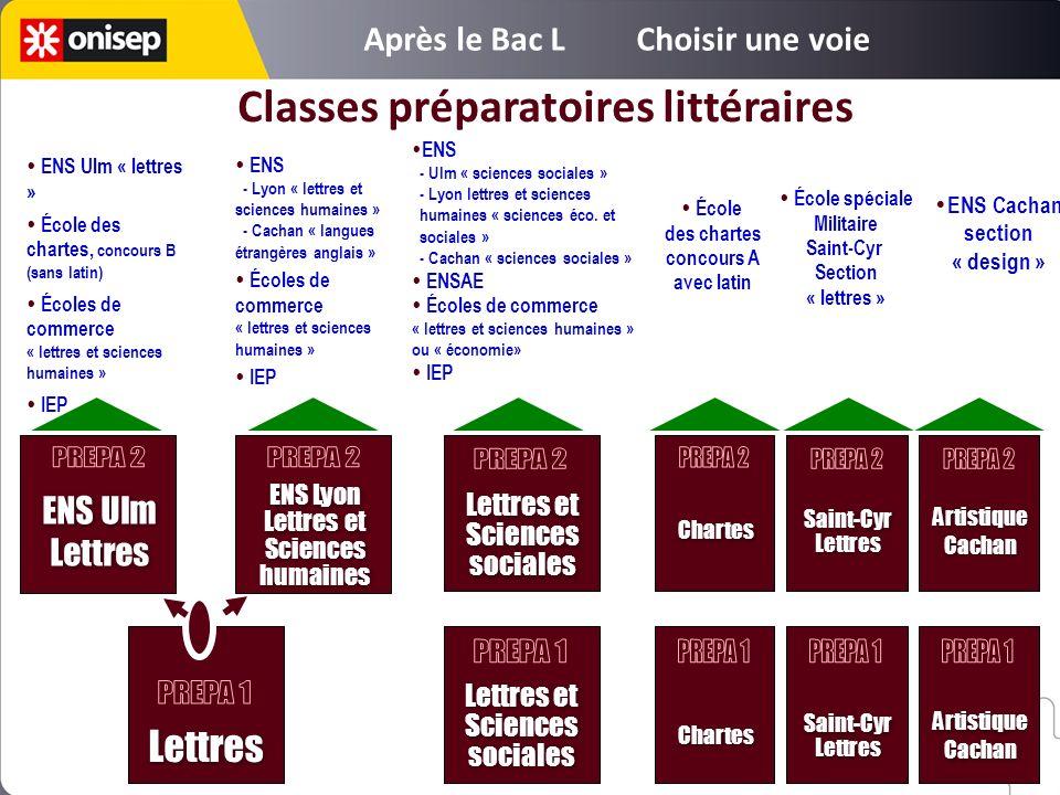 ENS Ulm Lettres ENS Ulm Lettres Classes préparatoires littéraires ENS Lyon Lettres et Sciences humaines ENS Lyon Lettres et Sciences humaines Lettres