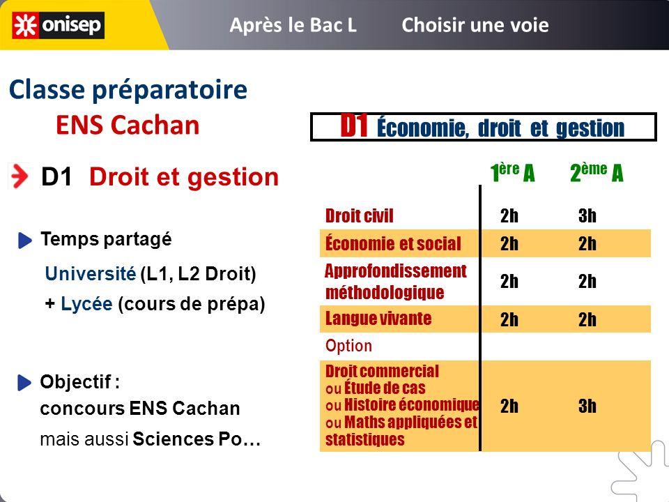 D1 Droit et gestion Objectif : concours ENS Cachan mais aussi Sciences Po… Temps partagé Université (L1, L2 Droit) + Lycée (cours de prépa) Temps part