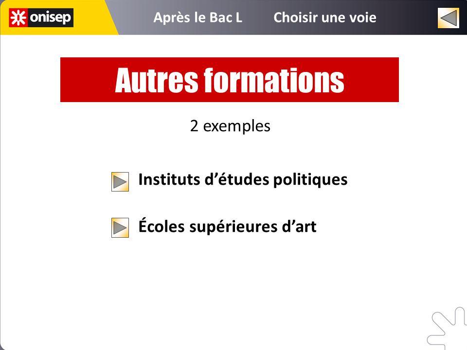 Instituts détudes politiques Écoles supérieures dart Autres formations 2 exemples Après le Bac L Choisir une voie