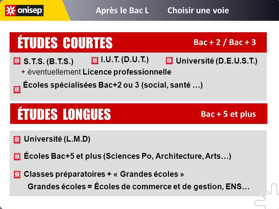 Bac + 5 et plus ÉTUDES LONGUES ÉTUDES COURTES Bac + 2 / Bac + 3 Université (L.M.D) Écoles Bac+5 et plus (Sciences Po, Architecture, Arts…) Classes pré