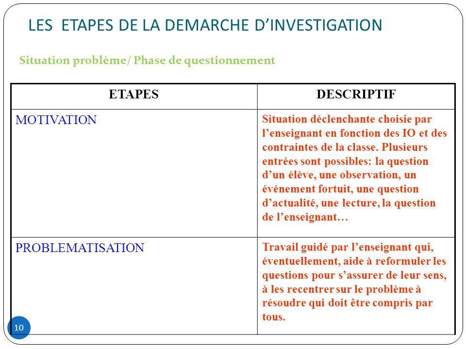 LES ETAPES DE LA DEMARCHE DINVESTIGATION 10 ETAPESDESCRIPTIF MOTIVATION Situation déclenchante choisie par lenseignant en fonction des IO et des contr