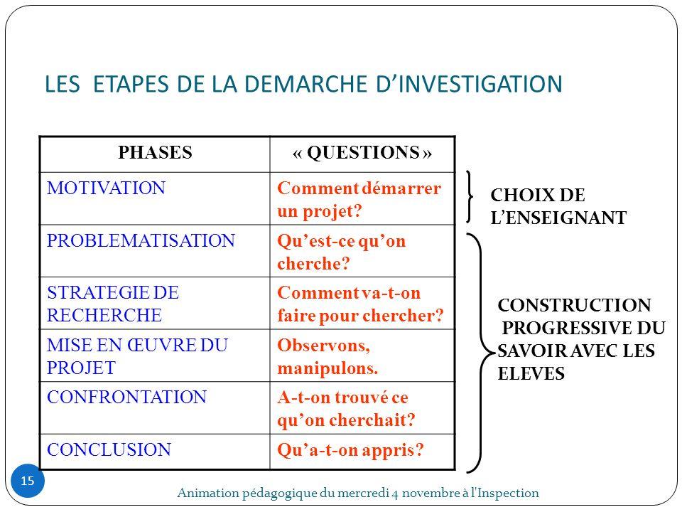 LES ETAPES DE LA DEMARCHE DINVESTIGATION Animation pédagogique du mercredi 4 novembre à l'Inspection 15 PHASES« QUESTIONS » MOTIVATIONComment démarrer