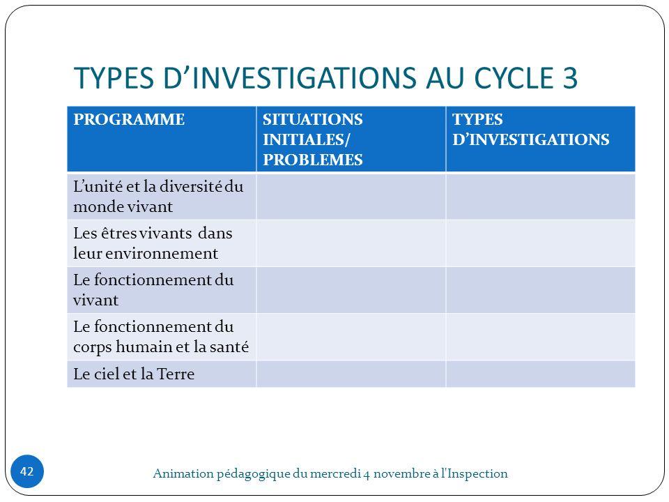 TYPES DINVESTIGATIONS AU CYCLE 3 Animation pédagogique du mercredi 4 novembre à l'Inspection 42 PROGRAMMESITUATIONS INITIALES/ PROBLEMES TYPES DINVEST
