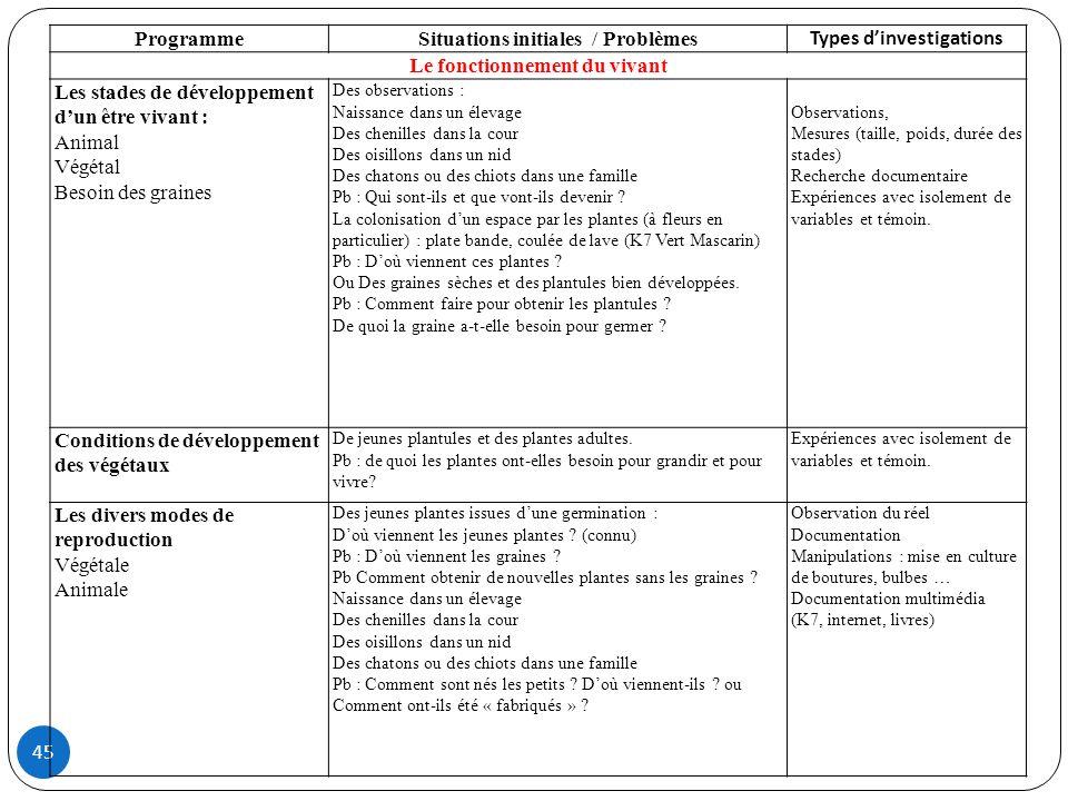 45 ProgrammeSituations initiales / Problèmes Types dinvestigations Le fonctionnement du vivant Les stades de développement dun être vivant : Animal Vé