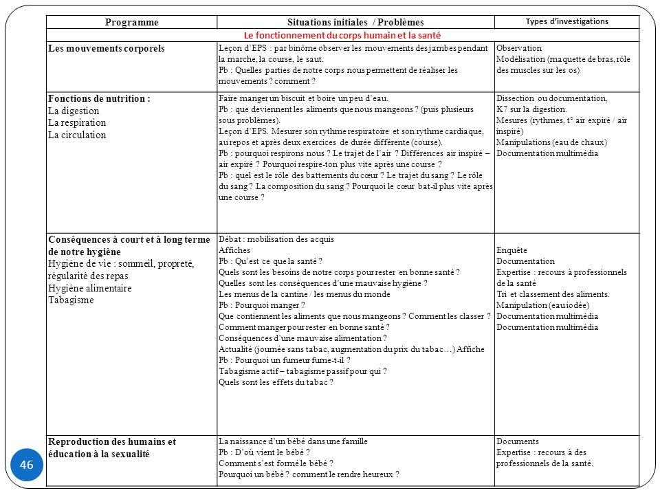 46 ProgrammeSituations initiales / Problèmes Types dinvestigations Le fonctionnement du corps humain et la santé Les mouvements corporels Leçon dEPS :
