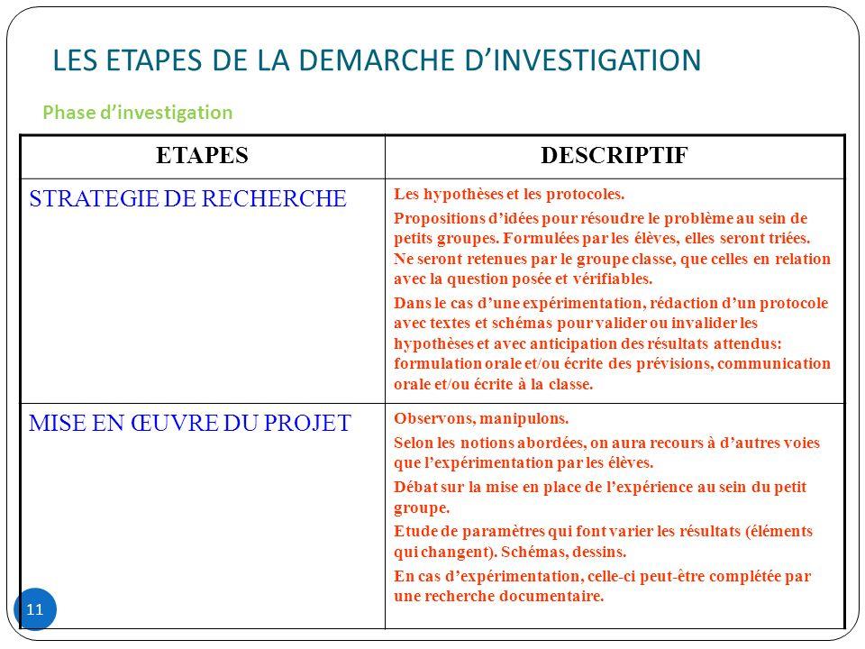 LES ETAPES DE LA DEMARCHE DINVESTIGATION 11 ETAPESDESCRIPTIF STRATEGIE DE RECHERCHE Les hypothèses et les protocoles. Propositions didées pour résoudr