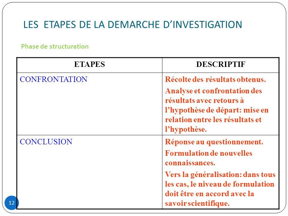 LES ETAPES DE LA DEMARCHE DINVESTIGATION 12 ETAPESDESCRIPTIF CONFRONTATIONRécolte des résultats obtenus. Analyse et confrontation des résultats avec r