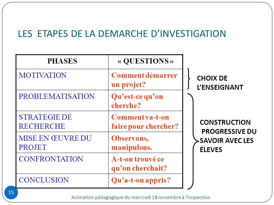 LES ETAPES DE LA DEMARCHE DINVESTIGATION Animation pédagogique du mercredi 18 novembre à l'Inspection 15 PHASES« QUESTIONS » MOTIVATIONComment démarre
