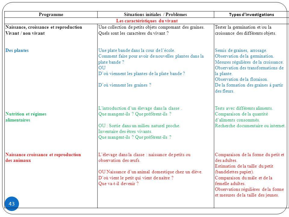 43 ProgrammeSituations initiales / Problèmes Types dinvestigations Les caractéristiques du vivant Naissance, croissance et reproduction Vivant / non v