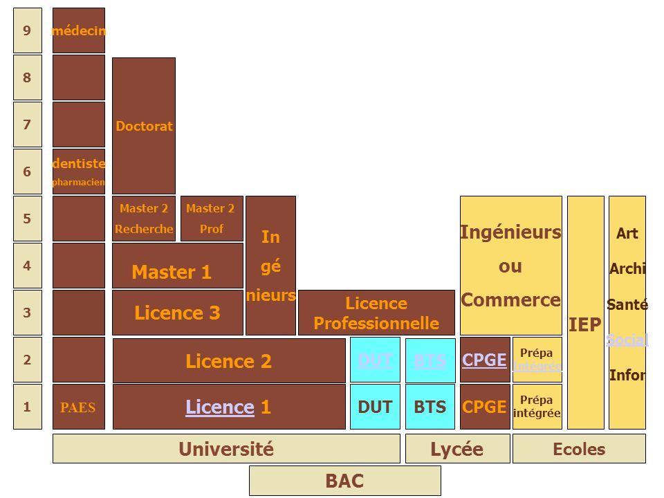 8 7 6 5 2 1 3 4 BAC Ecoles BTS Lycée Université DUT PAES Licence 3 Master 1 Master 2 Recherche Master 2 Prof Licence Professionnelle In gé nieurs Doct