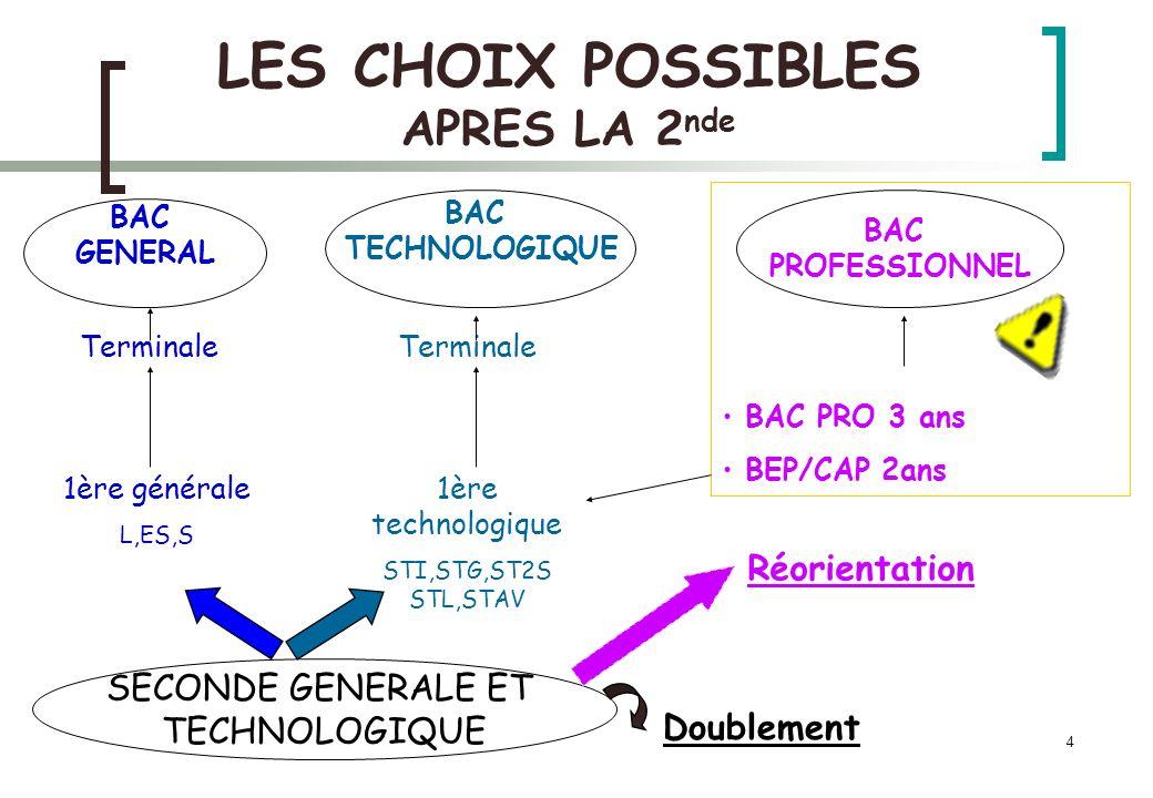 4 LES CHOIX POSSIBLES APRES LA 2 nde SECONDE GENERALE ET TECHNOLOGIQUE 1ère générale L,ES,S 1ère technologique STI,STG,ST2S STL,STAV BAC TECHNOLOGIQUE