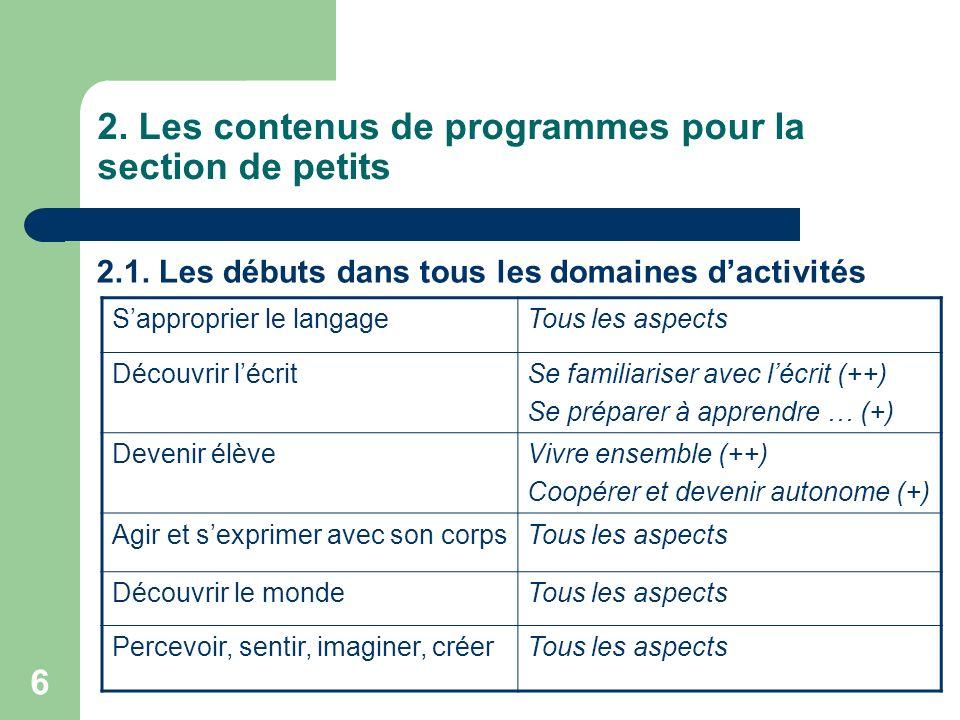 6 2. Les contenus de programmes pour la section de petits 2.1. Les débuts dans tous les domaines dactivités Sapproprier le langageTous les aspects Déc