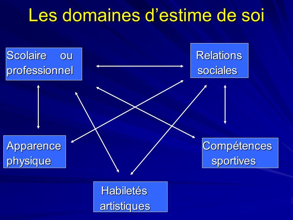 Les domaines destime de soi Scolaire ou Relations professionnel sociales Apparence Compétences physiquesportives Habiletés Habiletés artistiques artis