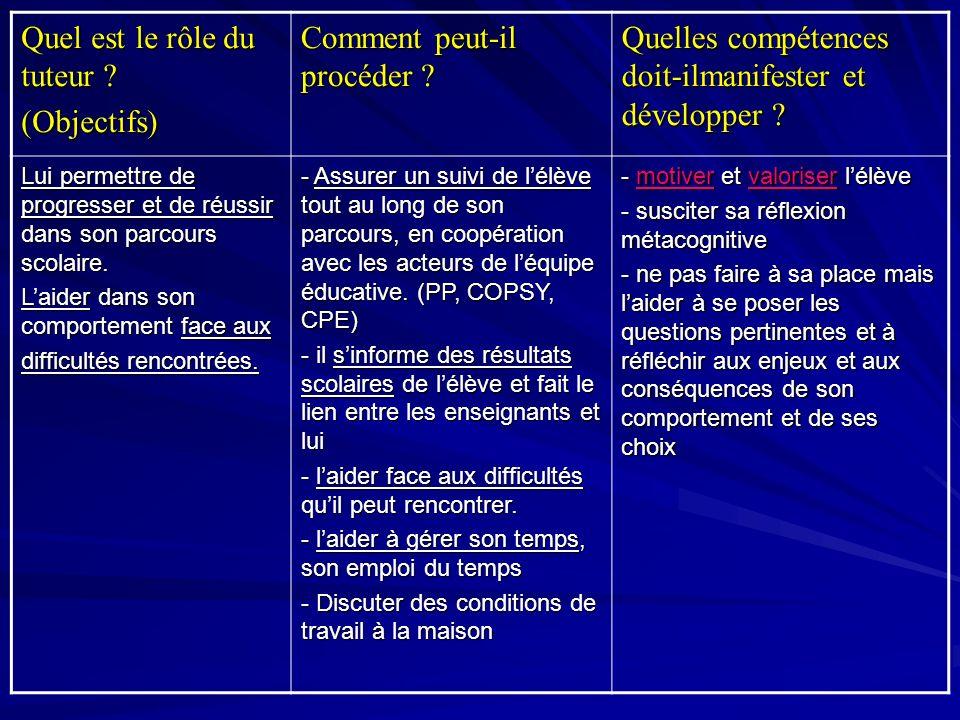 Quel est le rôle du tuteur ? (Objectifs) Comment peut-il procéder ? Quelles compétences doit-ilmanifester et développer ? Lui permettre de progresser