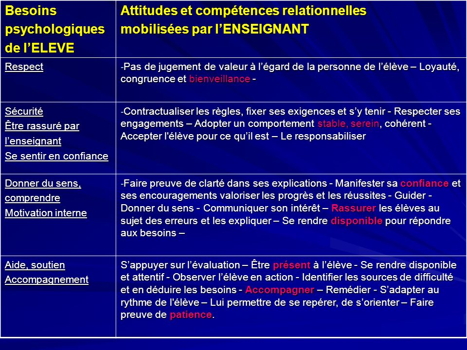 Besoinspsychologiques de lELEVE Attitudes et compétences relationnelles mobilisées par lENSEIGNANT Respect - Pas de jugement de valeur à légard de la